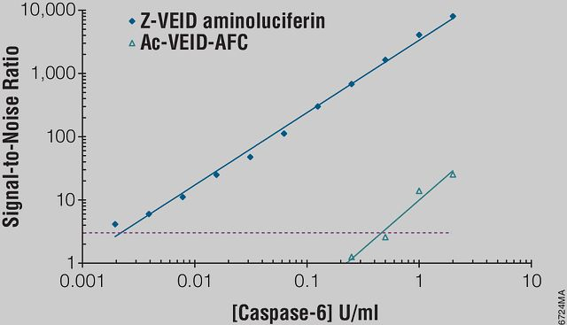 Sensitivity of the Caspase-Glo® 6 Assay compared to a fluorescent caspase-6 assay.